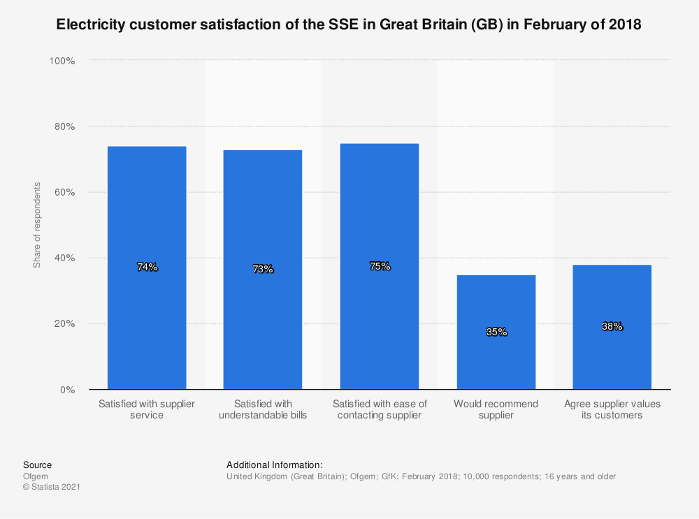 Statistic: Electricity customer satisfaction of the SSE in Great Britain (GB) in February of 2018 | Statista