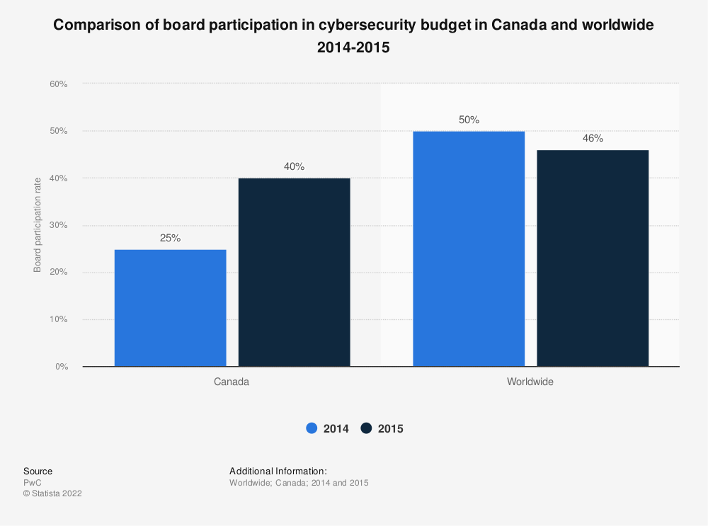 Statistic: Comparison of board participation in cybersecurity budget in Canada and worldwide 2014-2015 | Statista