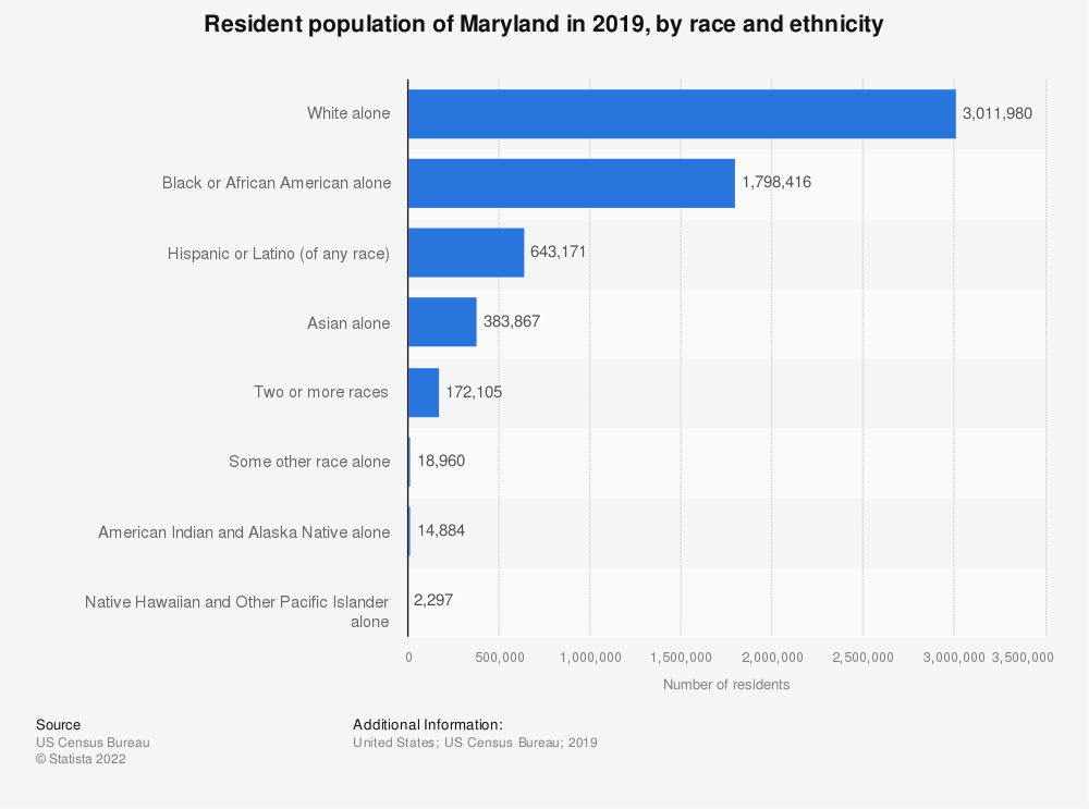 Statistic: Resident population of Maryland in 2018, by race and ethnicity | Statista