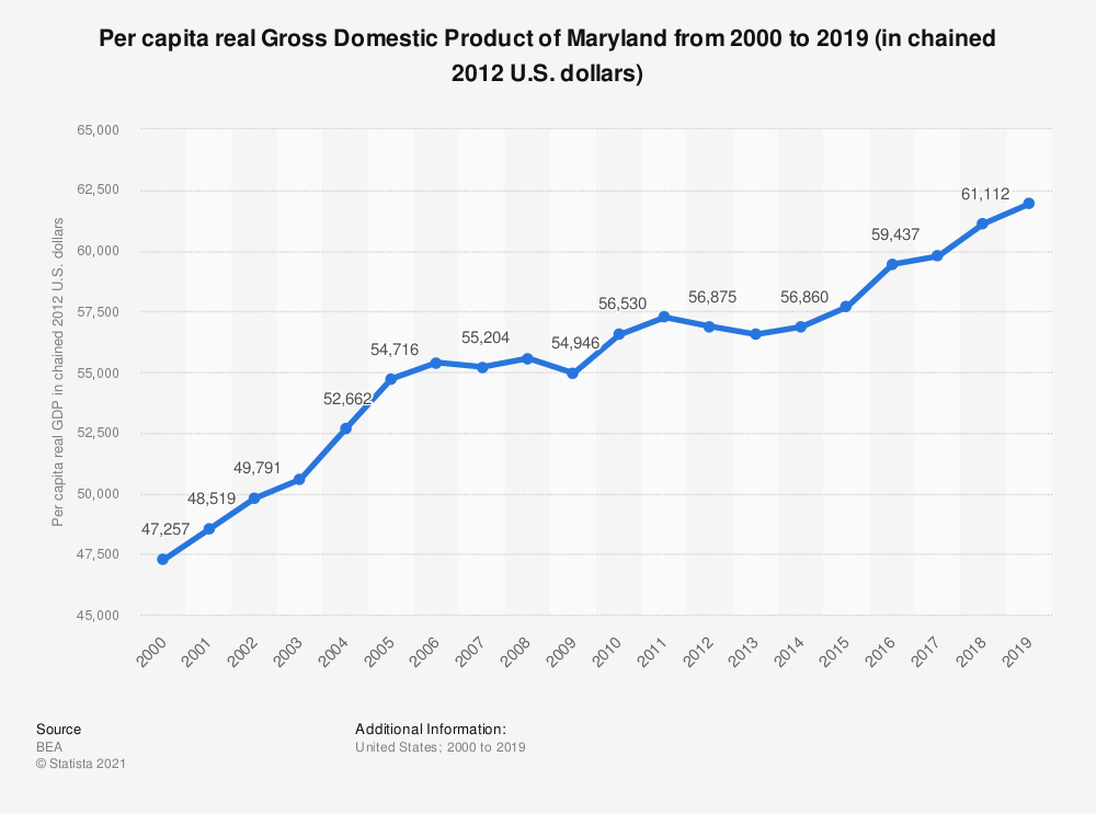 Statistic: Per capita real Gross Domestic Product of Maryland from 2000 to 2018 (in chained 2012 U.S. dollars) | Statista