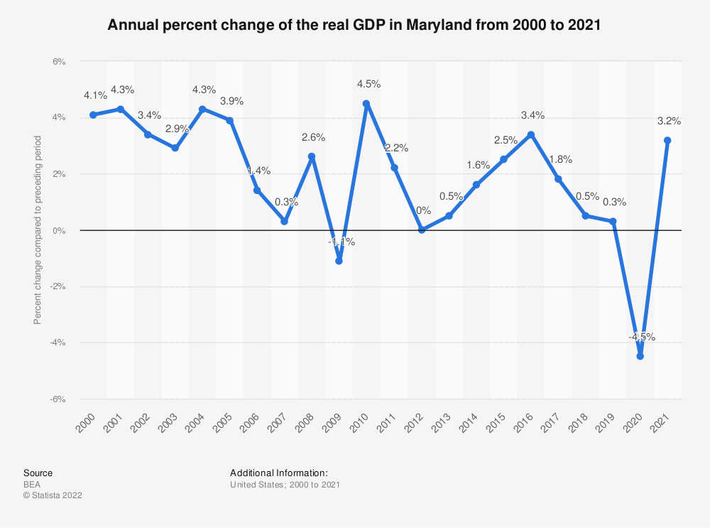 Statistic: Annual percent change of the real GDP in Maryland from 2000 to 2018 | Statista
