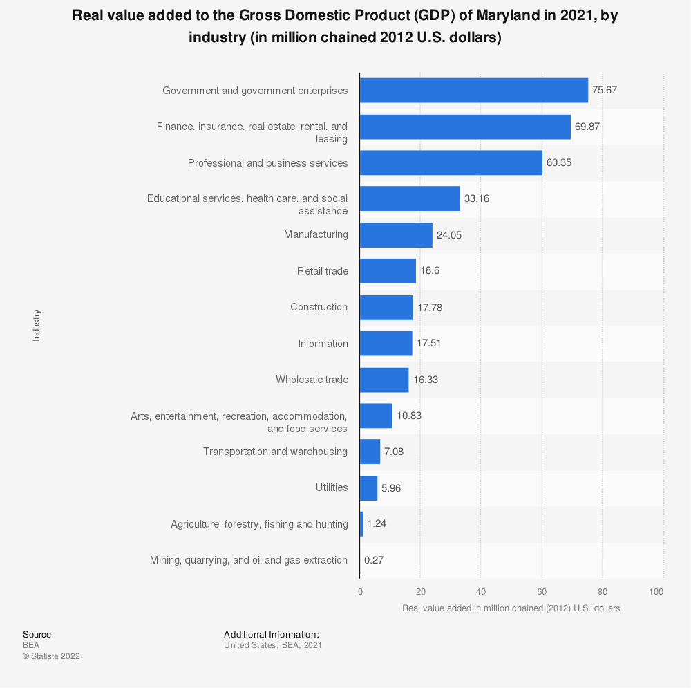 Statistic: Real value added to the Gross Domestic Product (GDP) of Maryland in 2018, by industry (in million chained 2012 U.S. dollars) | Statista