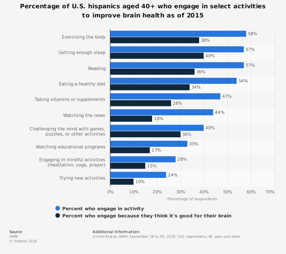 Statistic: Percentage of U.S. hispanics aged 40+ who engage in select activities to improve brain health as of 2015 | Statista