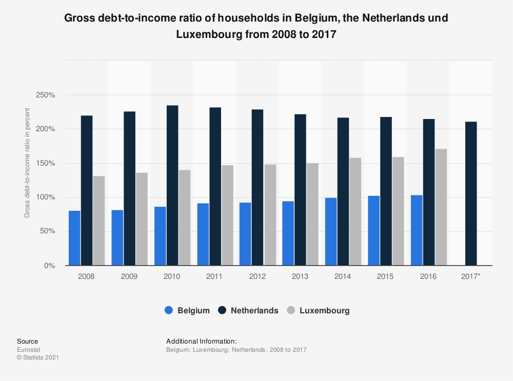 Statistic: Gross debt-to-income ratio of households in Belgium, the Netherlands und Luxembourg from 2008 to 2017 | Statista
