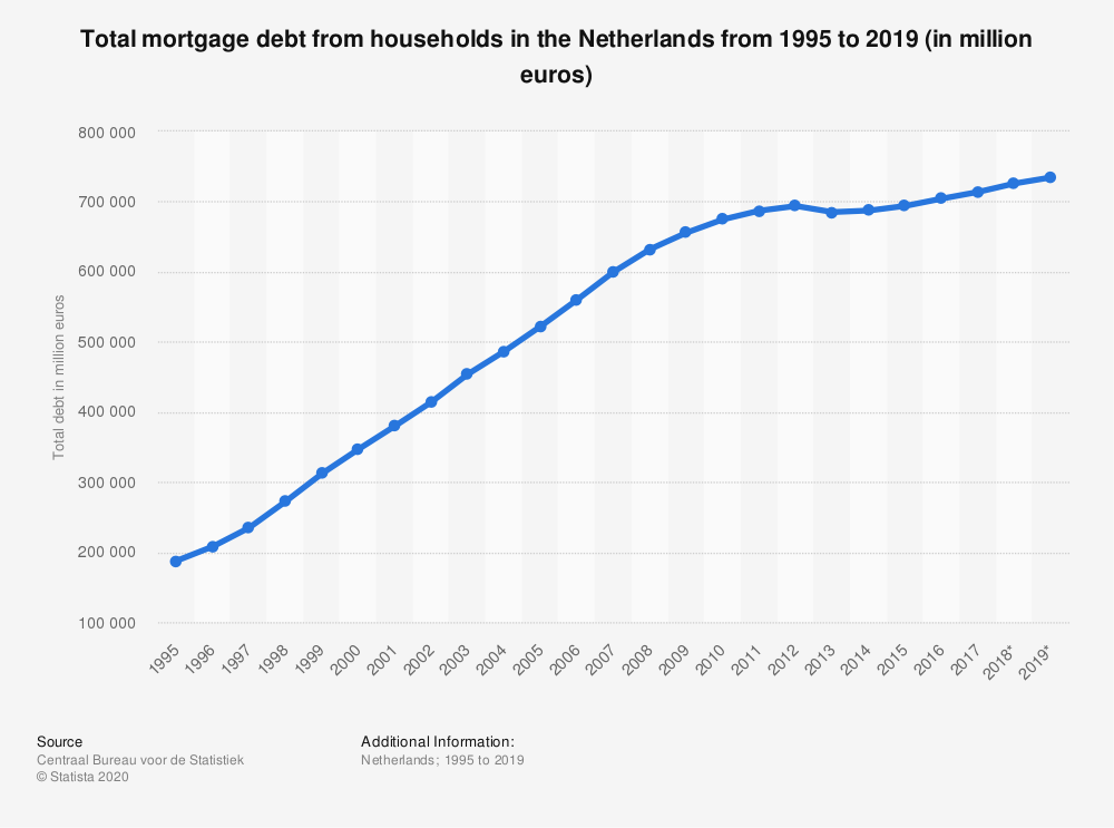 Statistic: Total mortgage debt from households in the Netherlands from 1995 to 2019 (in million euros) | Statista