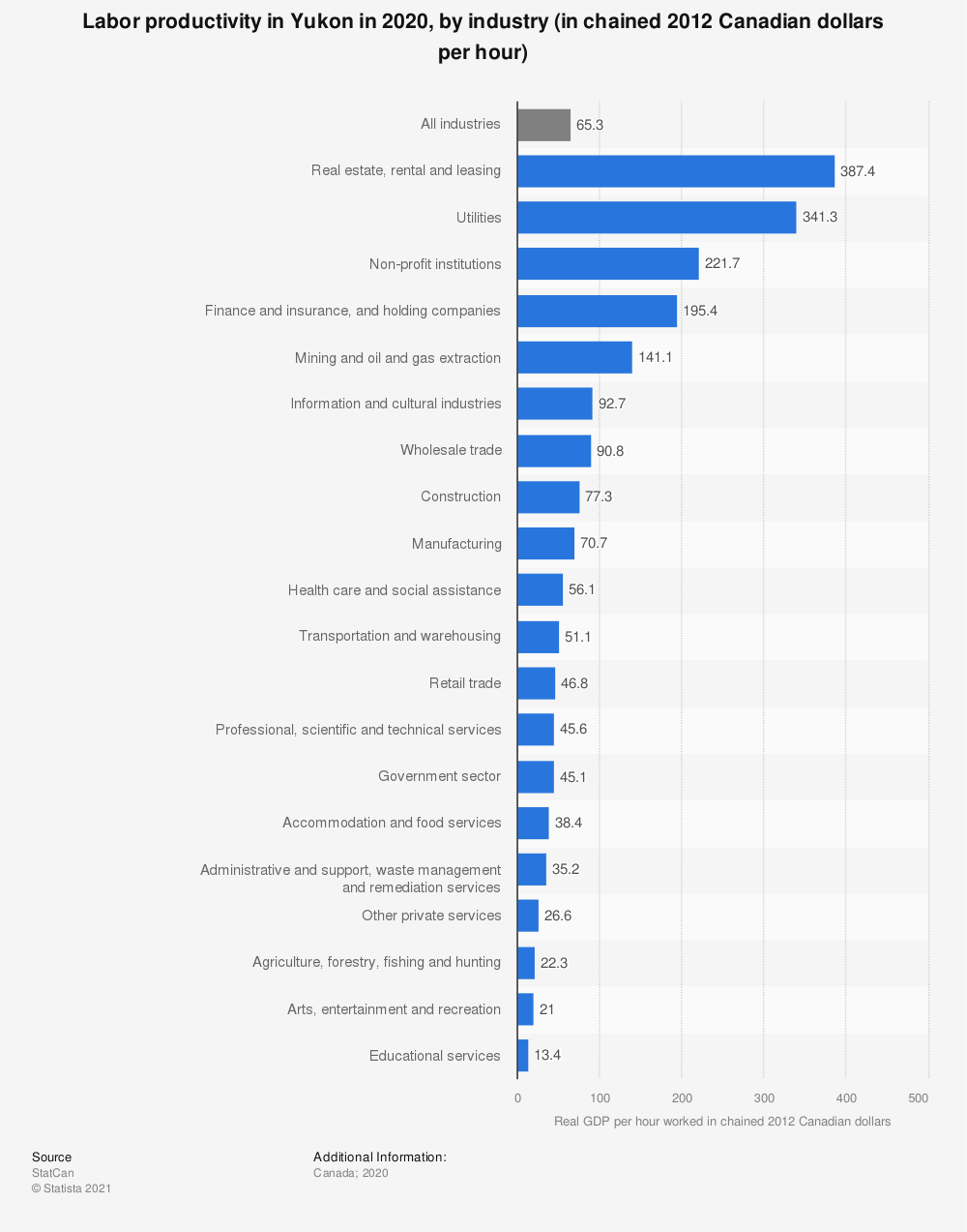 Statistic: Labor productivityin Yukon in 2018, by industry (in chained 2012 Canadian dollars per hour) | Statista