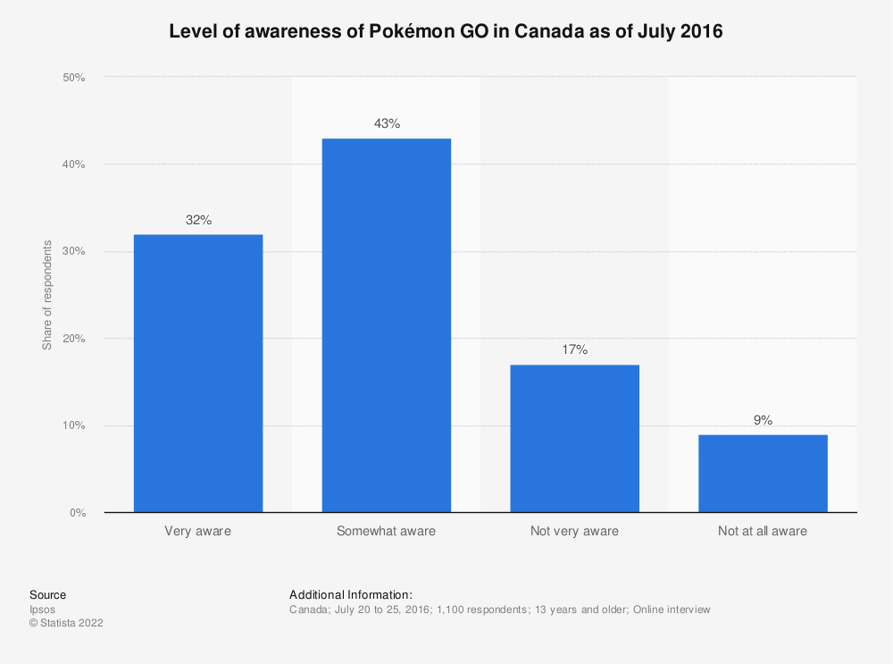 Statistic: Level of awareness of Pokémon GO in Canada as of July 2016 | Statista