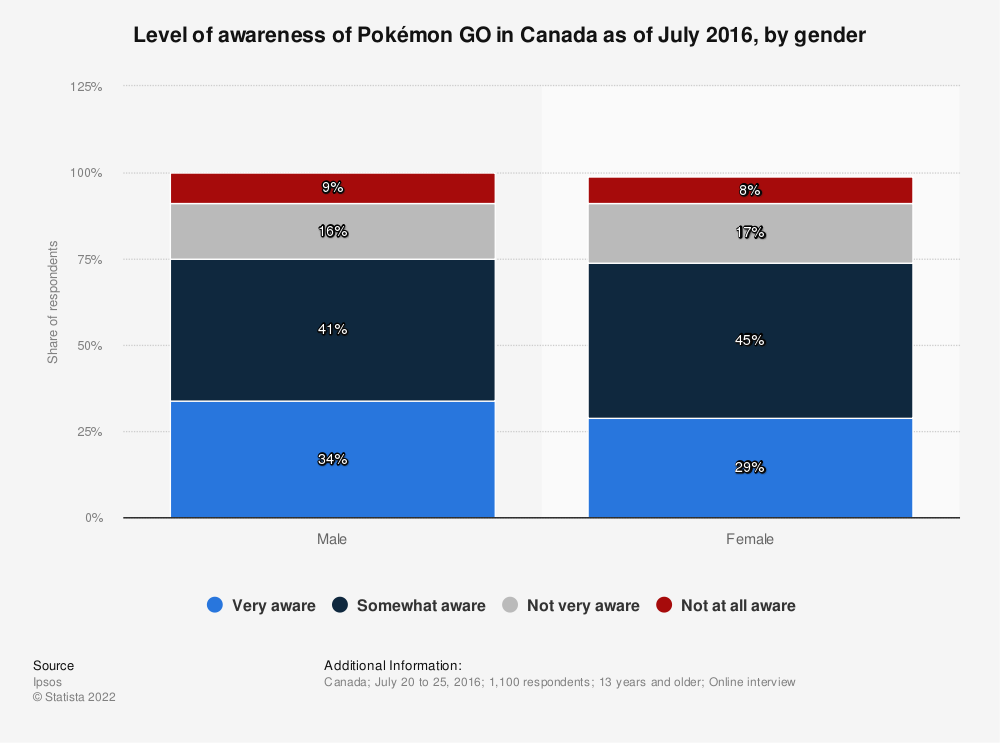 Statistic: Level of awareness of Pokémon GO in Canada as of July 2016, by gender | Statista