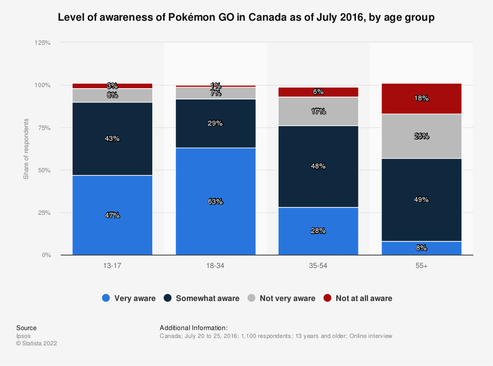 Statistic: Level of awareness of Pokémon GO in Canada as of July 2016, by age group | Statista