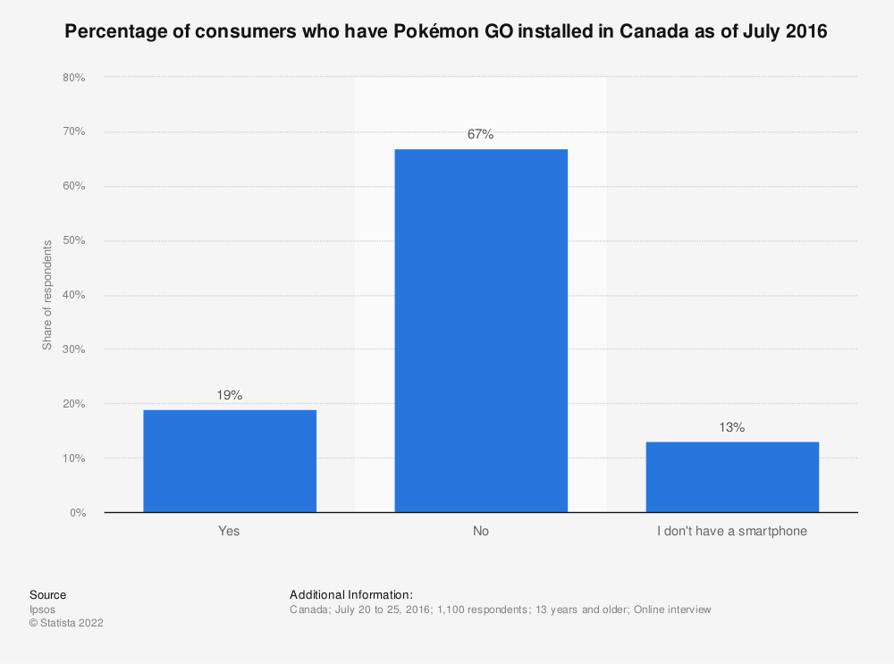 Statistic: Percentage of consumers who have Pokémon GO installed in Canada as of July 2016 | Statista