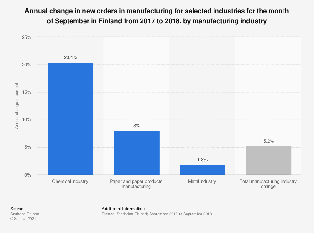 Statistic: Annual change in new orders in manufacturing for selected industries for the month of September in Finland from 2017 to 2018, by manufacturing industry | Statista