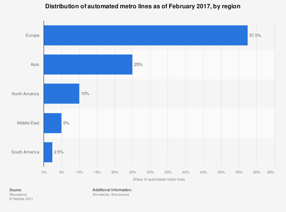 Statistic: Distribution of automated metro lines as of February 2017, by region | Statista