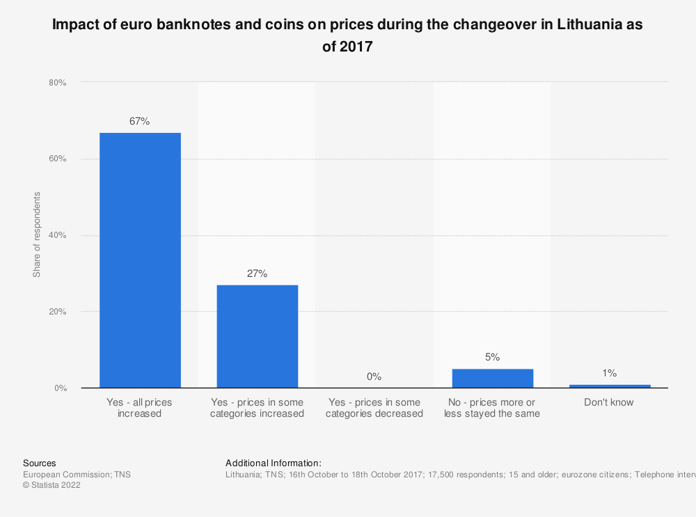 Statistic: Impact of euro banknotes and coins on prices during the changeover in Lithuania as of 2017 | Statista