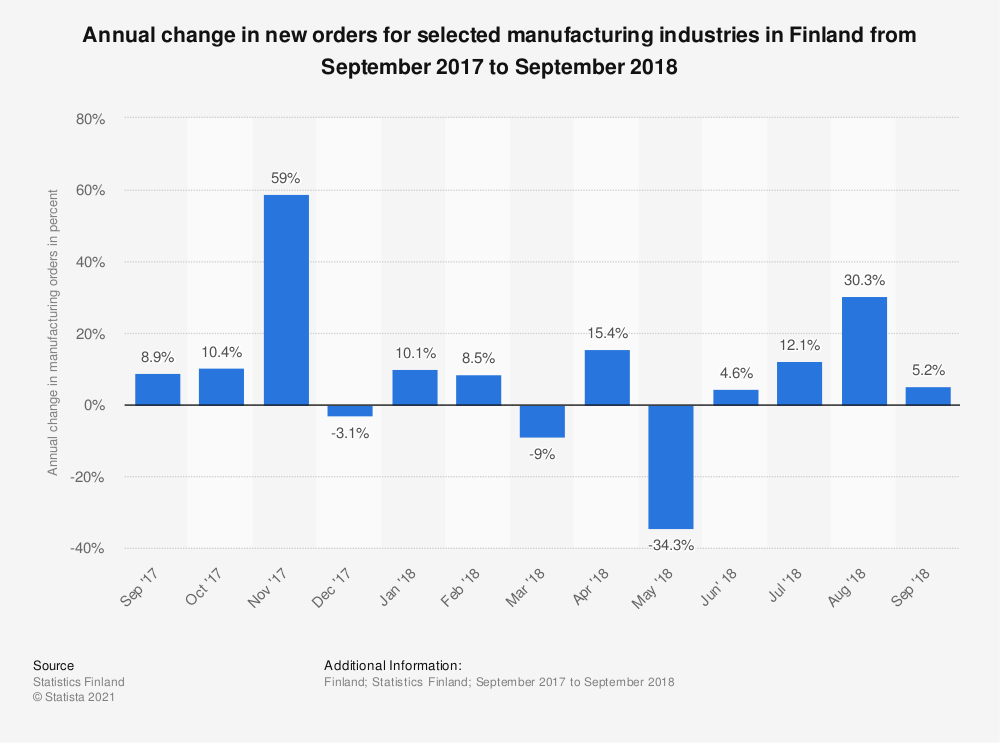 Statistic: Annual change in new orders for selected manufacturing industries in Finland from September 2017 to September 2018 | Statista