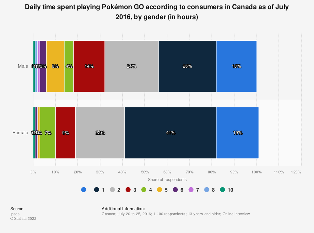 Statistic: Daily time spent playing Pokémon GO according to consumers in Canada as of July 2016, by gender (in hours) | Statista