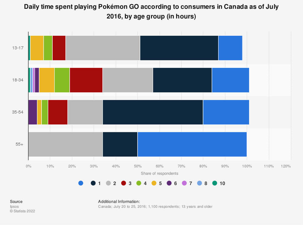 Statistic: Daily time spent playing Pokémon GO according to consumers in Canada as of July 2016, by age group (in hours) | Statista