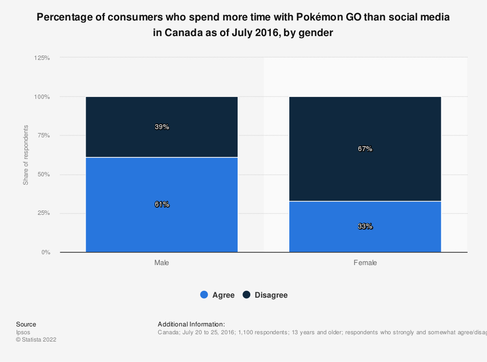 Statistic: Percentage of consumers who spend more time with Pokémon GO than social media in Canada as of July 2016, by gender | Statista