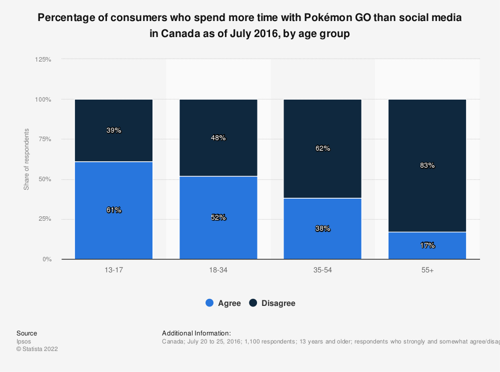 Statistic: Percentage of consumers who spend more time with Pokémon GO than social media in Canada as of July 2016, by age group   Statista