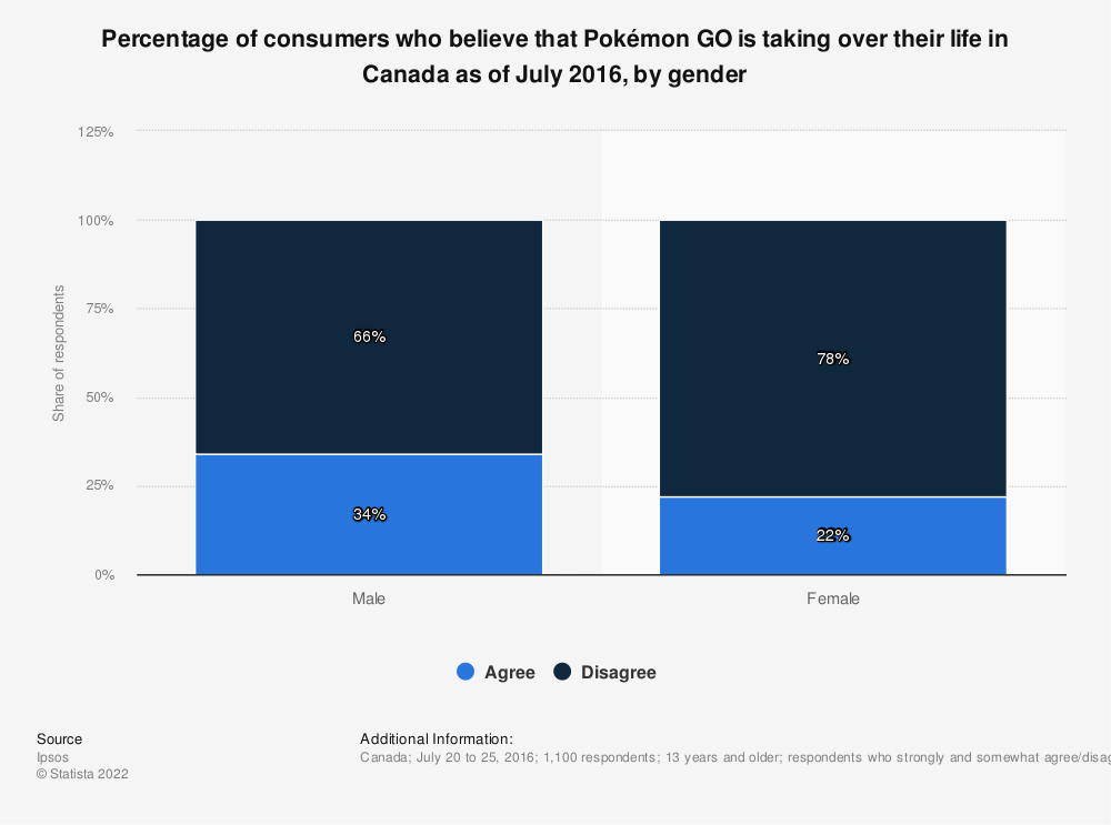 Statistic: Percentage of consumers who believe that Pokémon GO is taking over their life in Canada as of July 2016, by gender | Statista