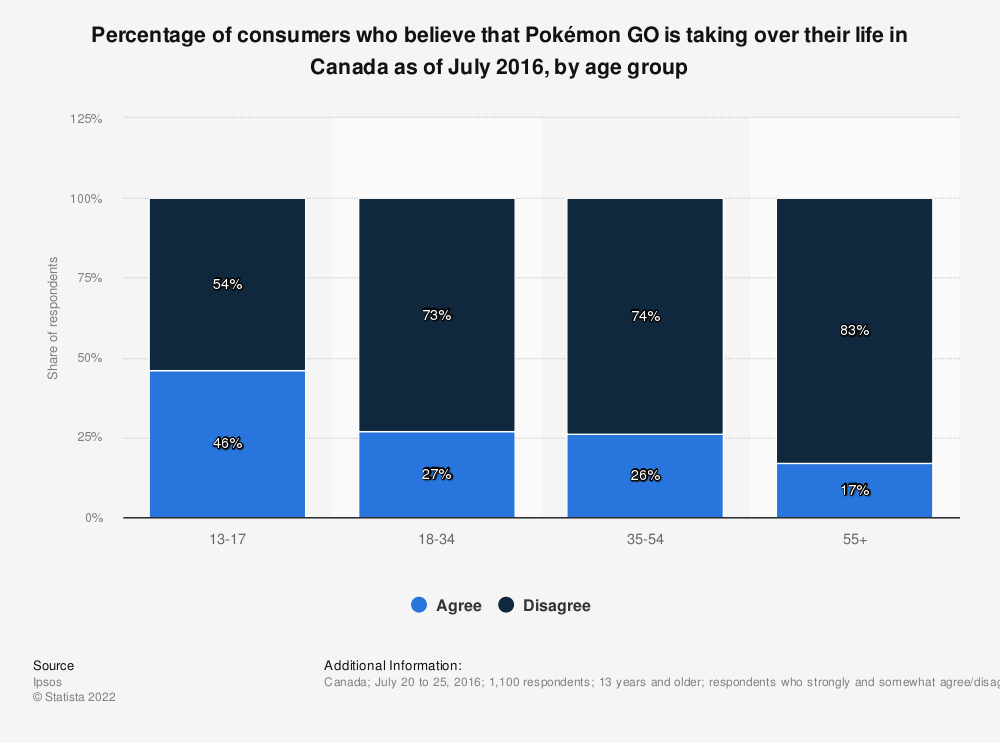 Statistic: Percentage of consumers who believe that Pokémon GO is taking over their life in Canada as of July 2016, by age group | Statista