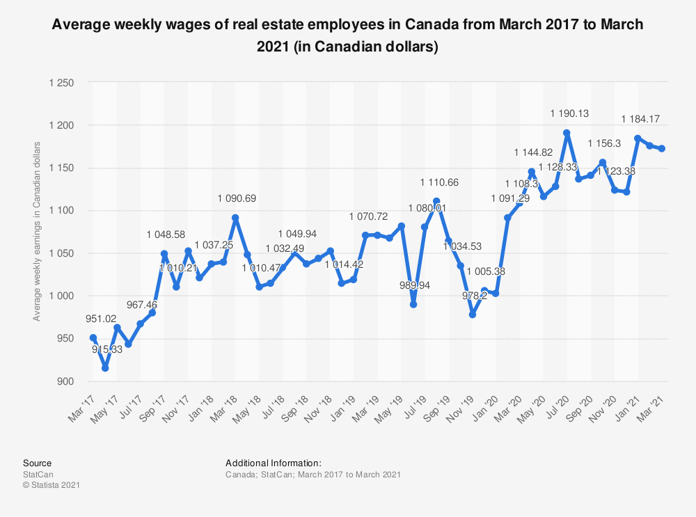Statistic: Average weekly wages of real estate employees in Canada from March 2017 to August 2020 (in Canadian dollars) | Statista