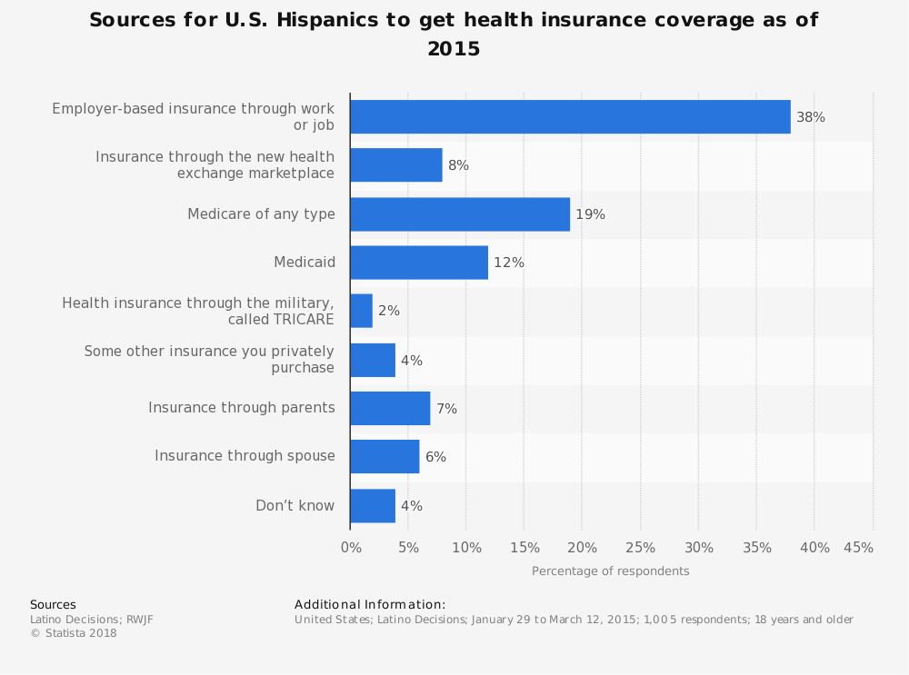 Statistic: Sources for U.S. Hispanics to get health insurance coverage as of 2015 | Statista