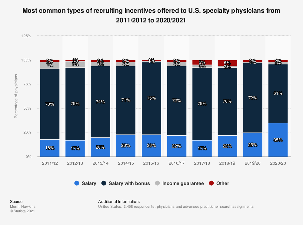 Statistic: Most common types of recruiting incentives offered to U.S. specialty physicians from 2011/2012 to 2017/2018 | Statista