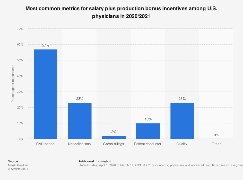 Statistic: Most common metrics for salary plus production bonus incentives among U.S. physicians in 2019/2020 | Statista