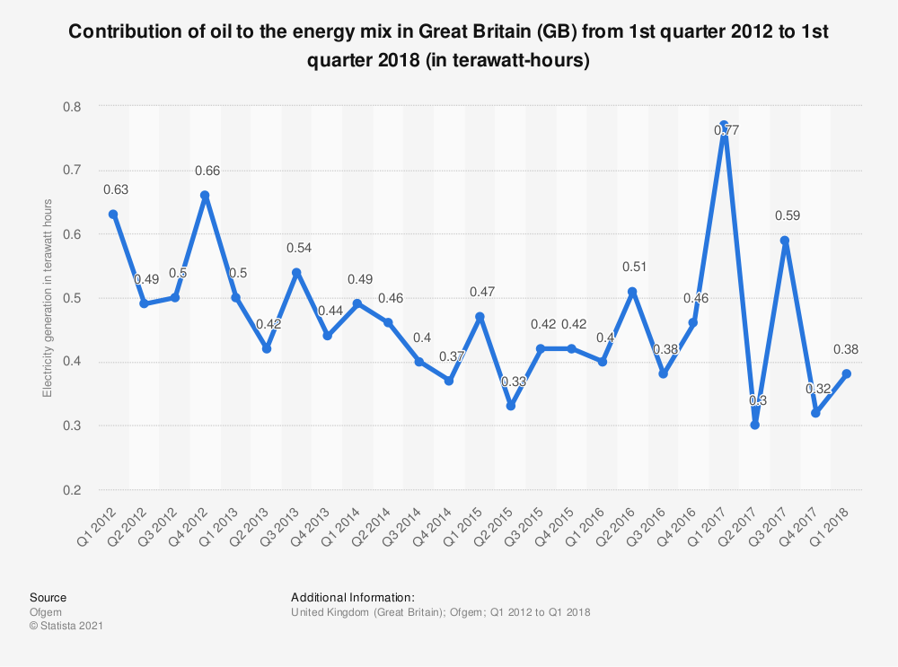 Statistic: Contribution of oil to the energy mix in Great Britain (GB) from 1st quarter 2012 to 1st quarter 2018(in terawatt-hours) | Statista