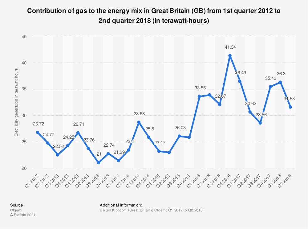 Statistic: Contribution of gas to the energy mix in Great Britain (GB) from 1st quarter 2012 to 2nd quarter 2018 (in terawatt-hours) | Statista