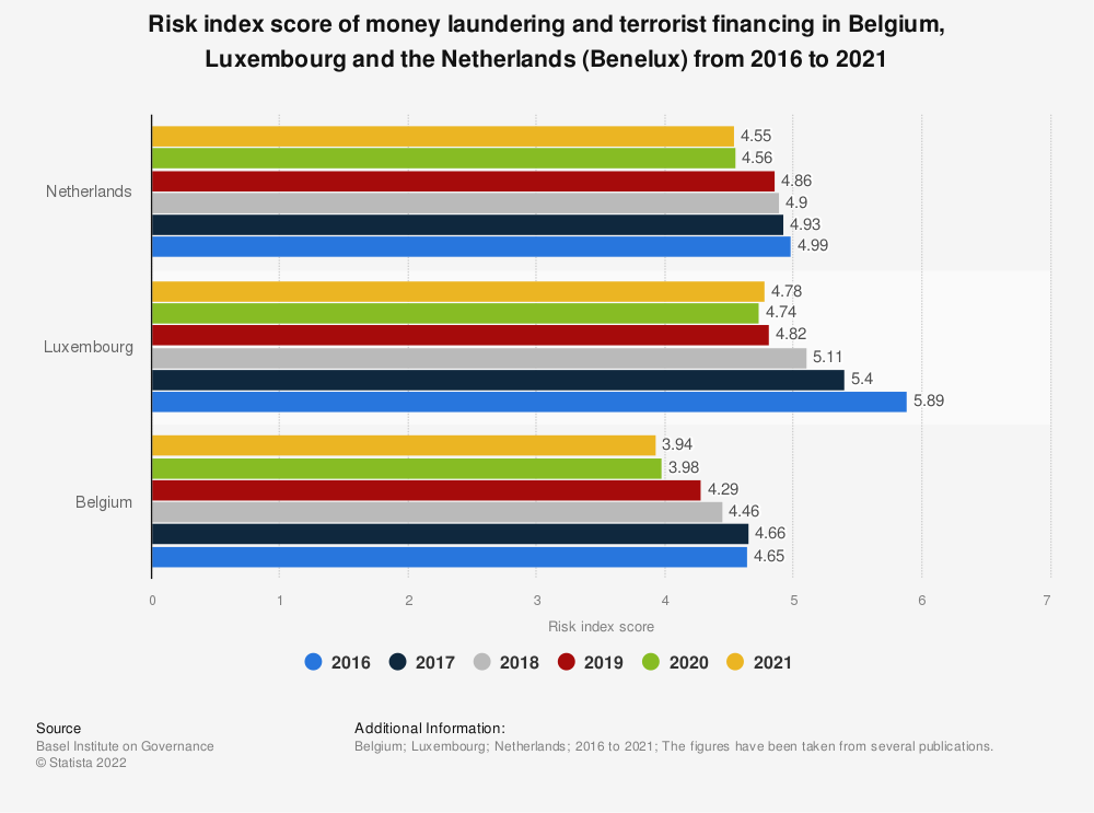Statistic: Risk index score of money laundering and terrorist financing in Belgium, Luxembourg and the Netherlands (Benelux) in 2016 and 2017 | Statista