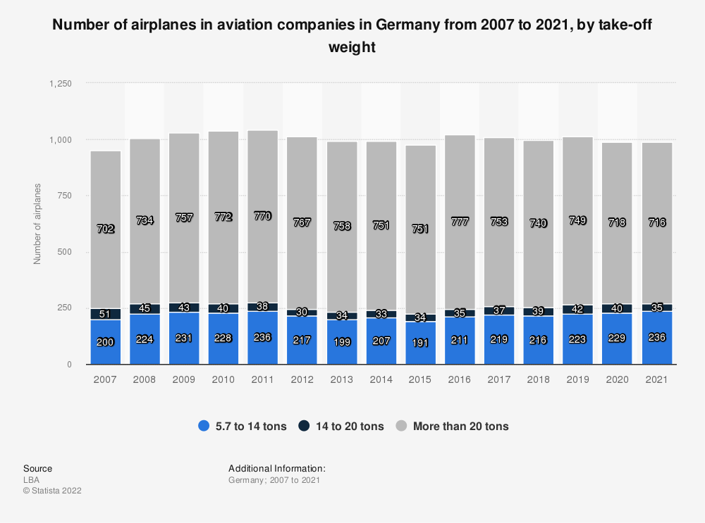 Statistic: Number of airplanes in aviation companies in Germany from 2007 to 2019, by take-off weight | Statista