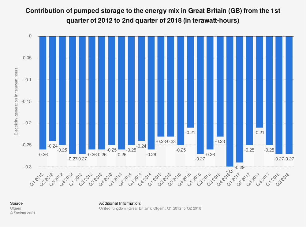 Statistic: Contribution of pumped storage to the energy mix in Great Britain (GB) from the 1st quarter of 2012 to 2nd quarter of 2018 (in terawatt-hours) | Statista