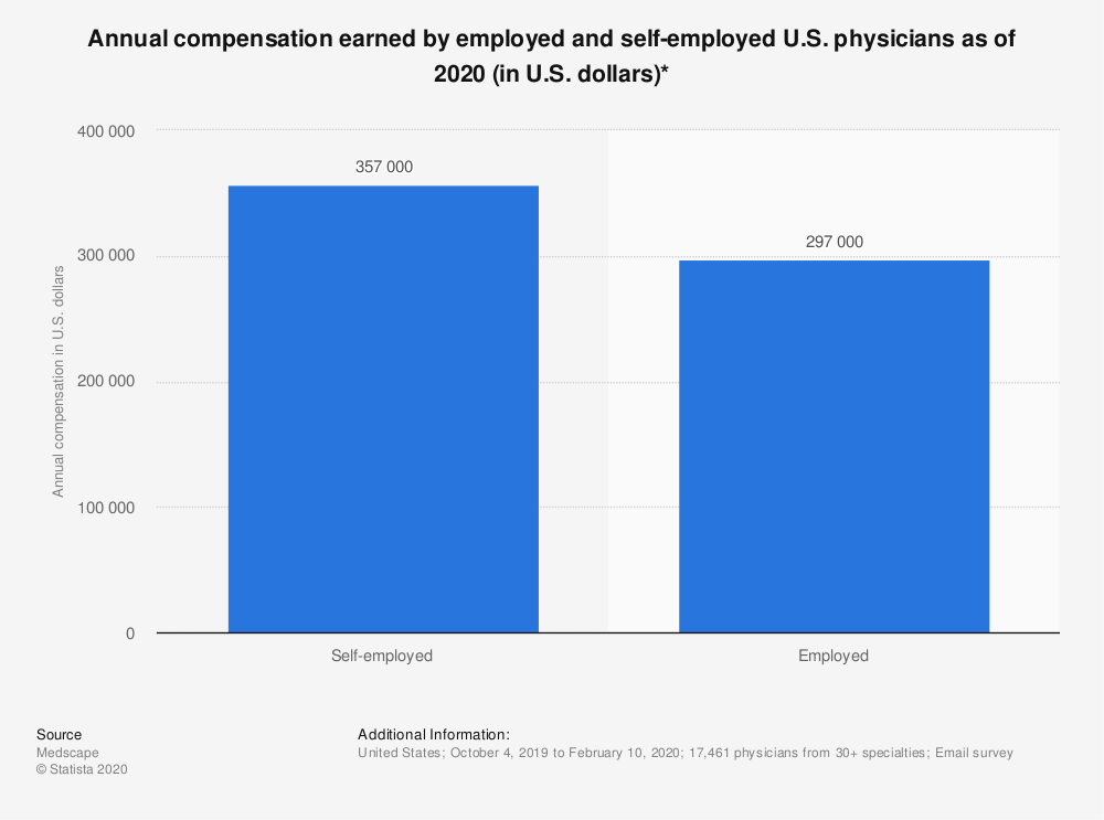 Statistic: Annual compensation earned by employed and self-employed U.S. physicians as of 2017 (in U.S. dollars)*   Statista