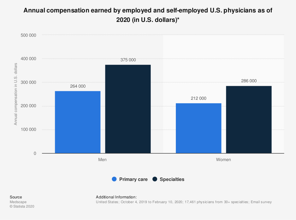 Statistic: Annual compensation earned by employed and self-employed U.S. physicians as of 2020 (in U.S. dollars)* | Statista