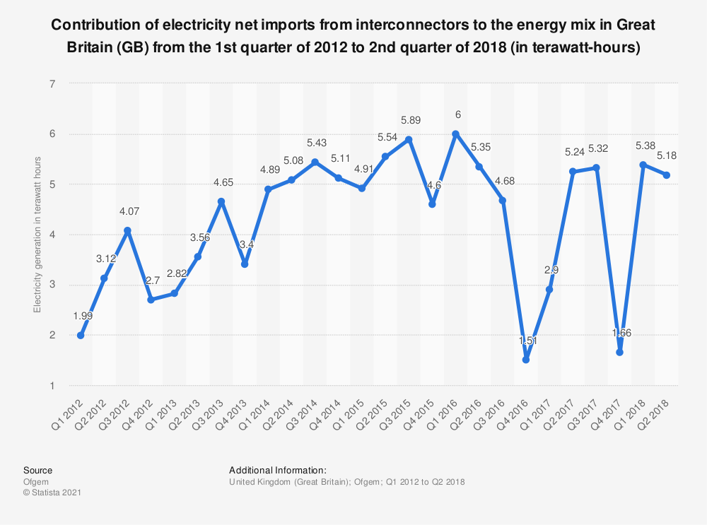 Statistic: Contribution of electricity net imports from interconnectors to the energy mix in Great Britain (GB) from the 1st quarter of 2012 to 2nd quarter of 2018 (in terawatt-hours) | Statista