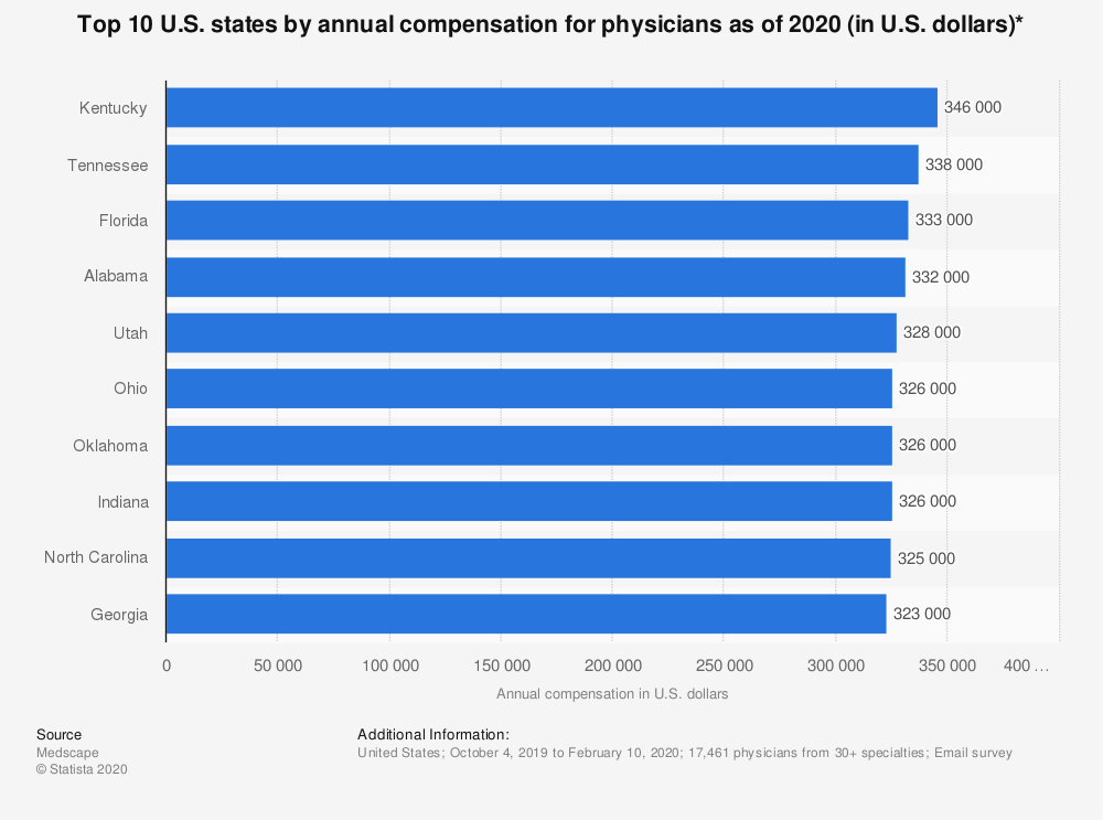 Statistic: Top 10 U.S. states by annual compensation for physicians as of 2019 (in U.S. dollars) | Statista