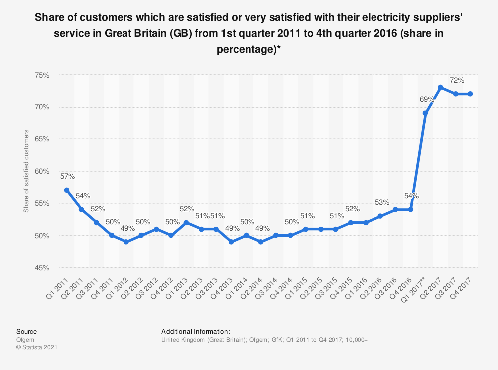 Statistic: Share of customers which are satisfied or very satisfied with their electricity suppliers' service in Great Britain (GB) from 1st quarter 2011 to 4th quarter 2016 (share in percentage)* | Statista