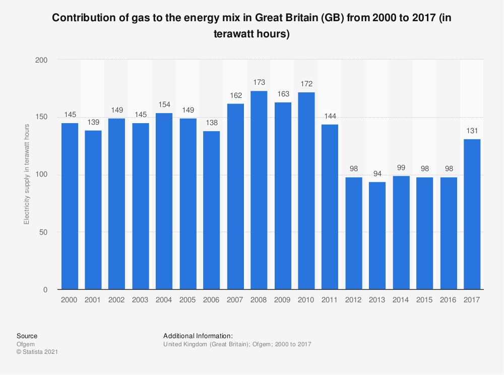 Statistic: Contribution of gas to the energy mix in Great Britain (GB)  from 2000 to 2017 (in terawatt hours) | Statista