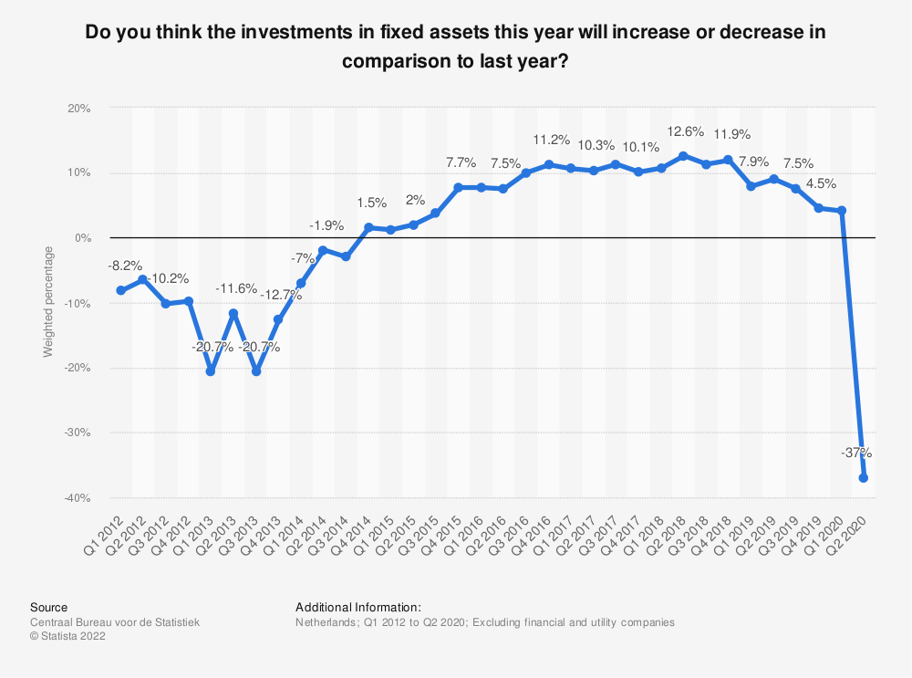 Statistic: Do you think the investments in fixed assets this year will increase or decrease in comparison to last year? | Statista