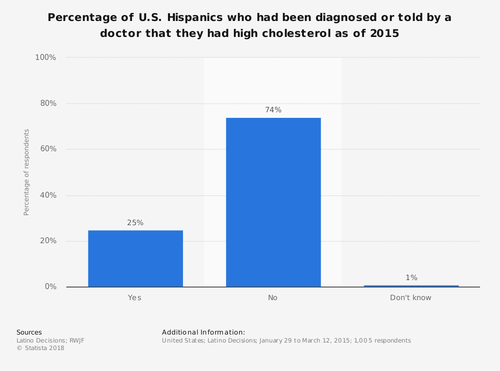 Statistic: Percentage of U.S. Hispanics who had been diagnosed or told by a doctor that they had high cholesterol as of 2015 | Statista