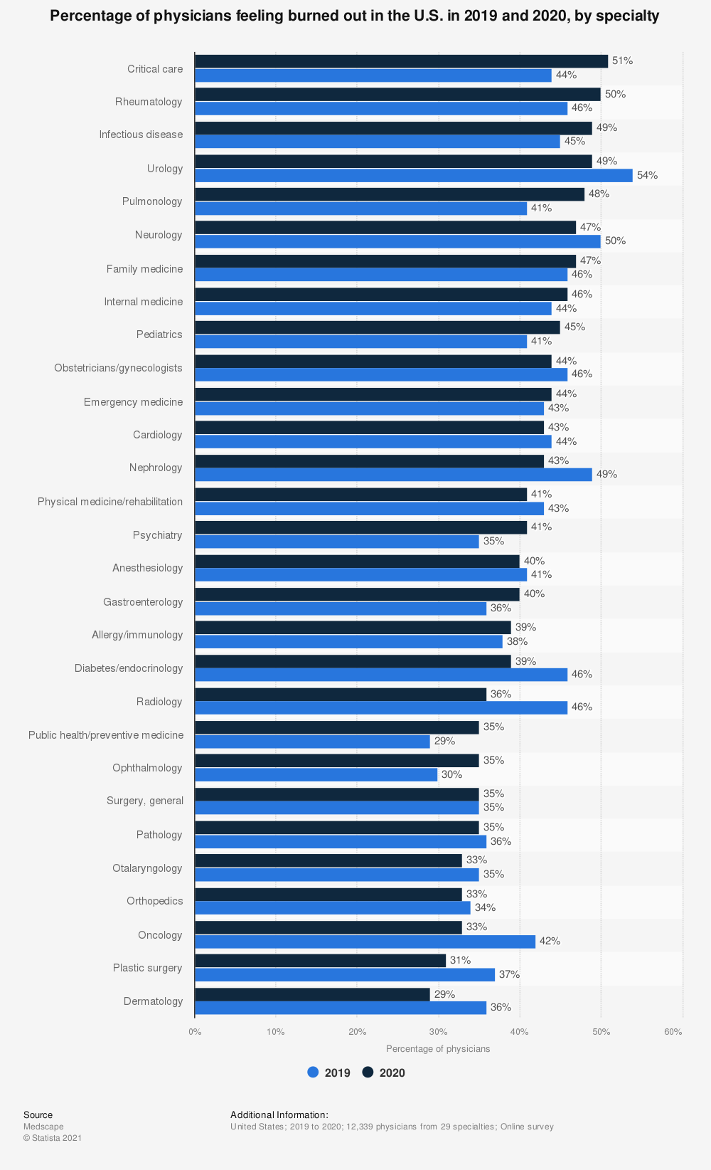 Statistic: Percentage of physicians feeling burned out in the U.S. as of 2019, by specialty | Statista