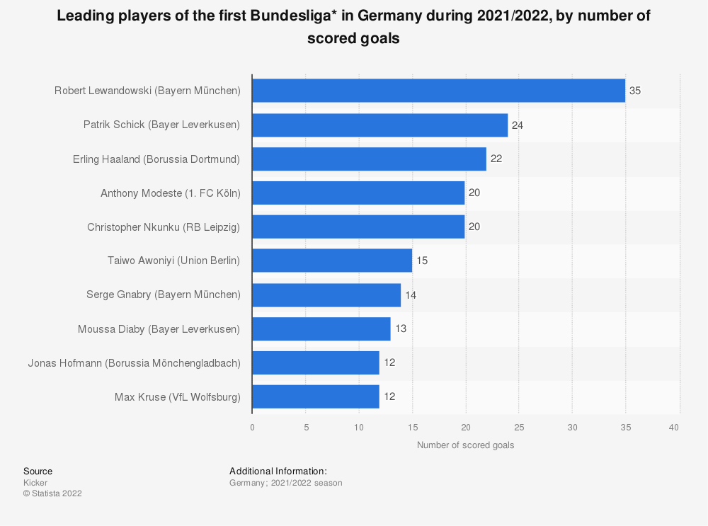 Statistic: Leading players of the first Bundesliga* in Germany during 2019/2020, by number of scored goals | Statista