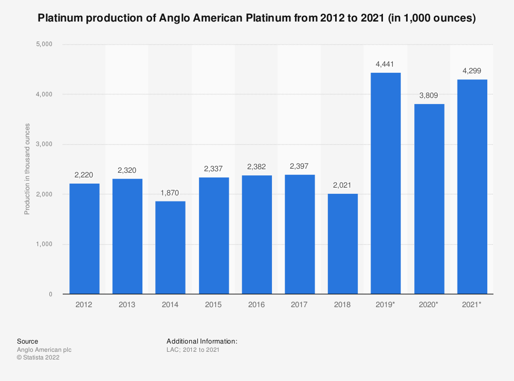 Statistic: Platinum production of Anglo American Platinum from 2012 to 2018 (in 1,000 ounces) | Statista