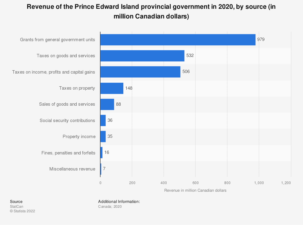 Statistic: Revenue of the Prince Edward Island provincial government in 2019, by source (in million Canadian dollars) | Statista