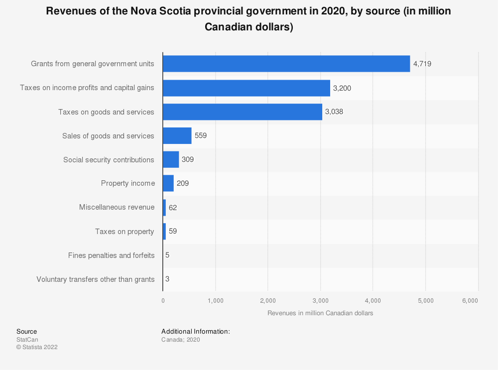 Statistic: Revenues of the Nova Scotia provincial government in 2019, by source (in million Canadian dollars) | Statista