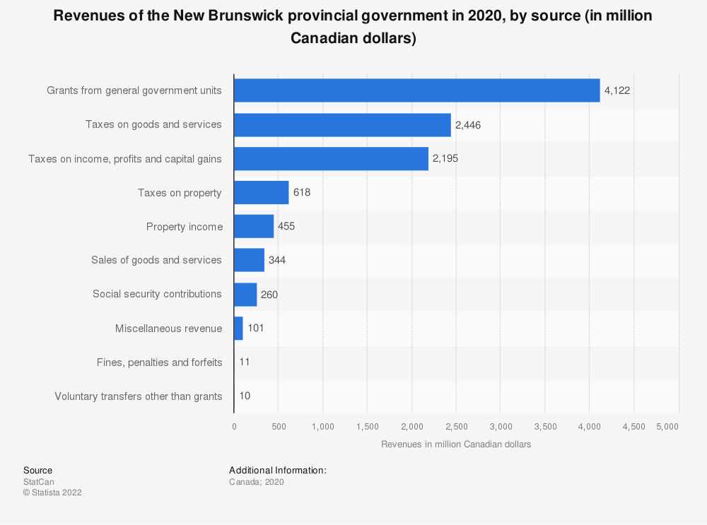 Statistic: Revenues of the New Brunswick provincial government in 2018, by source (in million Canadian dollars) | Statista