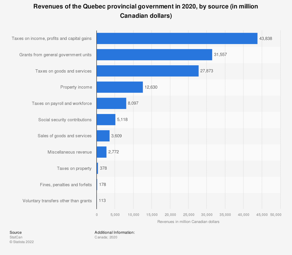 Statistic: Revenues of the Quebec provincial government in 2017, by source (in million Canadian dollars) | Statista