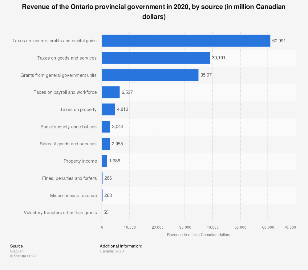 Statistic: Revenue of the Ontario provincial government in 2019, by source (in million Canadian dollars) | Statista