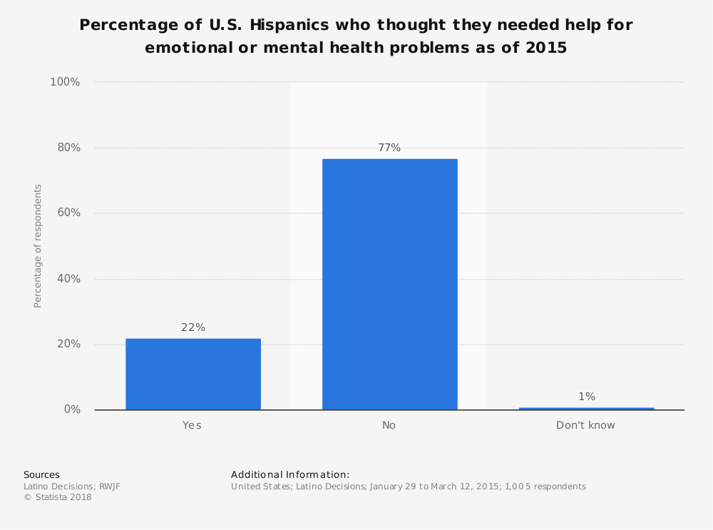 Statistic: Percentage of U.S. Hispanics who thought they needed help for emotional or mental health problems as of 2015 | Statista